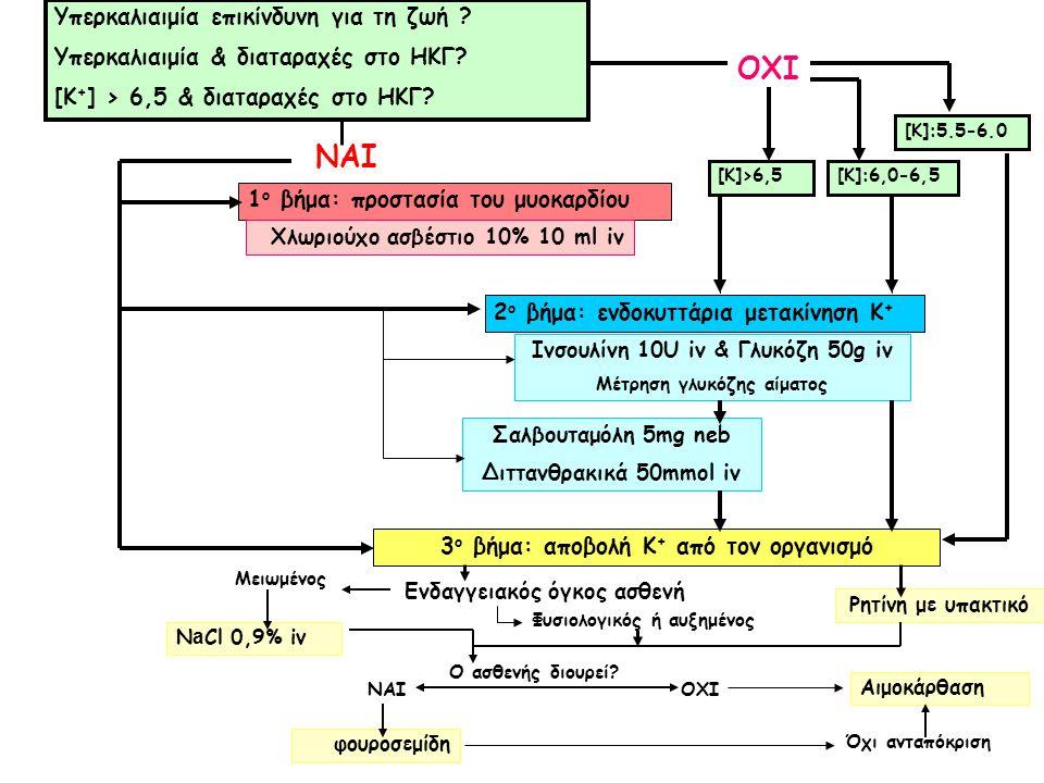 ΝΑΙ [Κ]:5.5-6.0 Ρητίνη με υπακτικό Ενδαγγειακός όγκος ασθενή Φυσιολογικός ή αυξημένος N a Cl 0,9% iv Μειωμένος Ο ασθενής διουρεί? ΝΑΙΟΧΙ φουροσεμίδη Ό