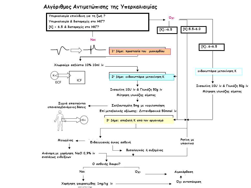 Αλγόριθμος Αντιμετώπισης της Υπερκαλιαιμίας Υπερκαλιαιμία επικίνδυνη για τη ζωή ? Υπερκαλιαιμία & διαταραχές στο ΗΚΓ? [Κ] > 6.5 & διαταραχές στο ΗΚΓ?