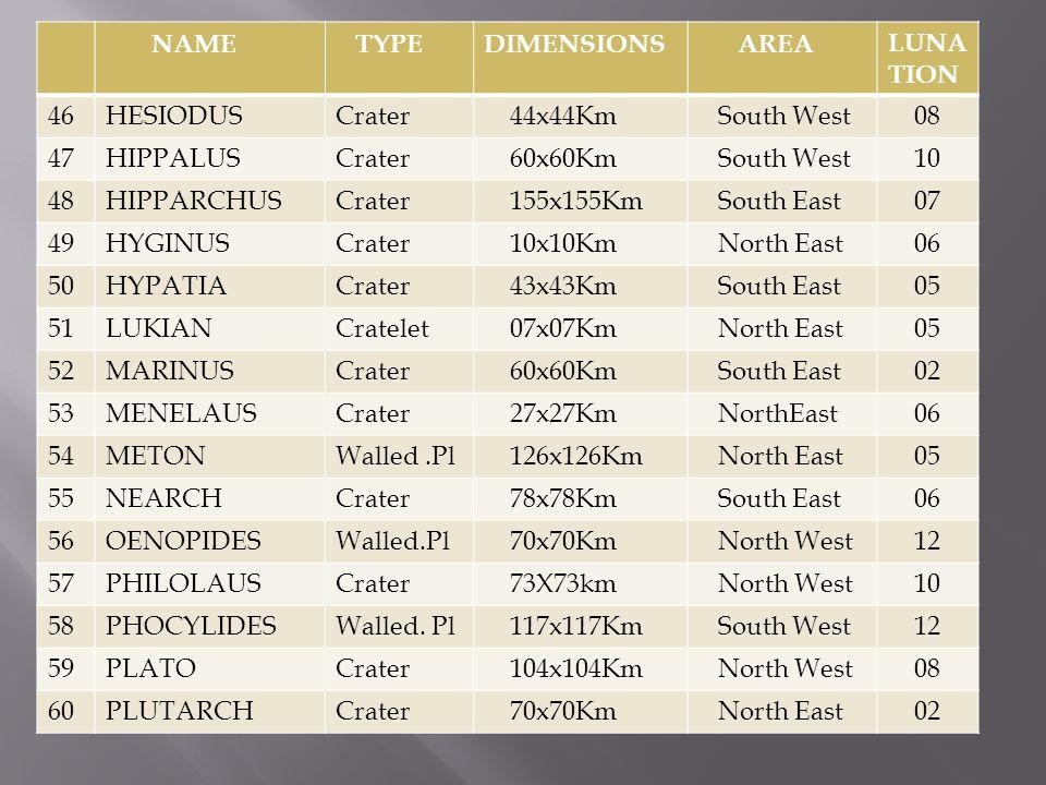 NAME TYPEDIMENIONS AREALUNA TION 61POLYBIUSCrater 43x43Km South East 05 62POSIDONIUSWalled.Pl 99x99Km North East 05 63PROCLUSCrater 29x29Km North East 04 64PROTAGORASCrater 22x22Km North East 06 65PTOLEMAUSWalled.Pl 158x158Km South West 07 66PYTHAGORASCrater 133x133Km North West 12 67PYTHEASCrater 20x20Km North West 09 68SELEUKUSCrater 44x44Km North West 13 69SINASCrater 14x14Km North East 06 70SOSIGENESCrater 19x19Km North East 06 71STRABOCrater 56x56Km North East 03 72THALESCrater 32x32Km North East 04 73THEAETETUSCrater 26x26Km North East 06 74THEON JUNIORCrater 19x19Km South East 06 75THEON SENIORCrater 19x19Km South East 06