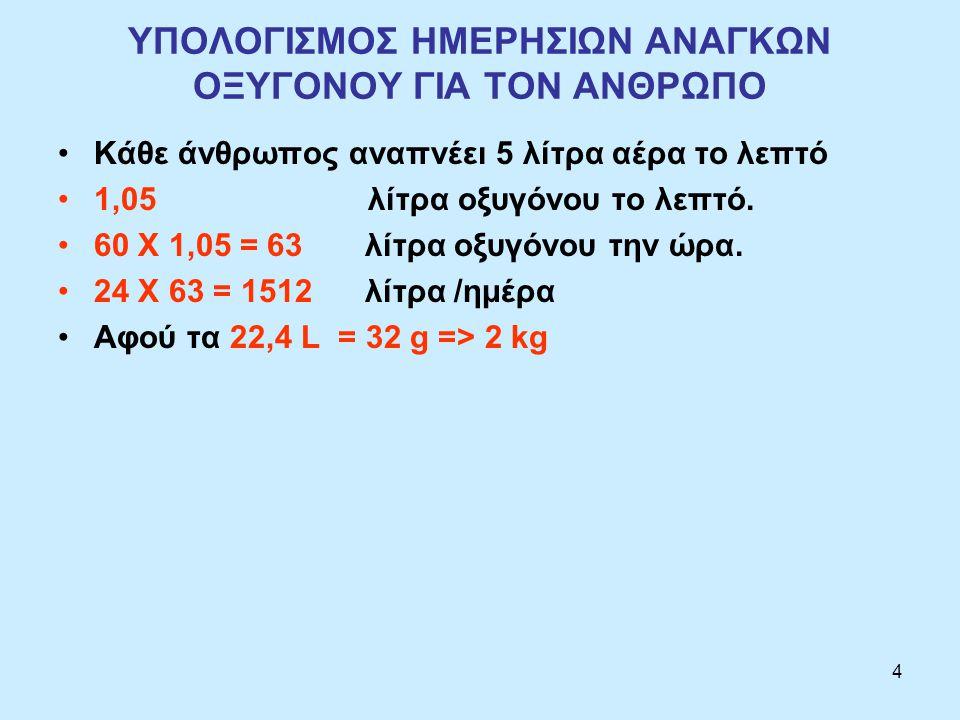 4 ΥΠΟΛΟΓΙΣΜΟΣ ΗΜΕΡΗΣΙΩΝ ΑΝΑΓΚΩΝ ΟΞΥΓΟΝΟΥ ΓΙΑ ΤΟΝ ΑΝΘΡΩΠΟ Κάθε άνθρωπος αναπνέει 5 λίτρα αέρα το λεπτό 1,05 λίτρα οξυγόνου το λεπτό.