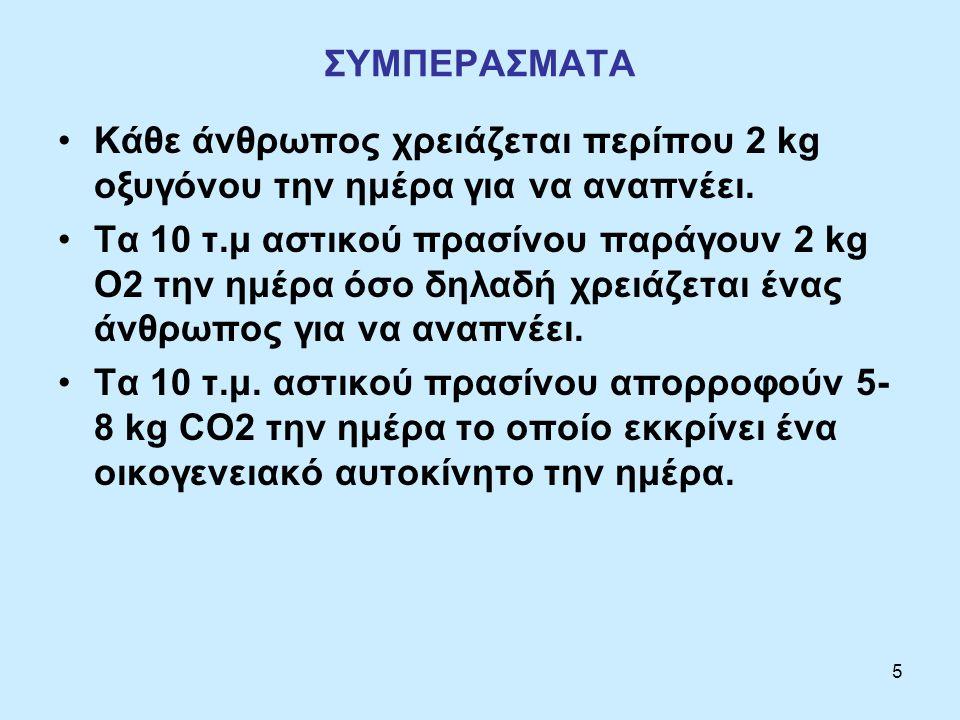 5 ΣΥΜΠΕΡΑΣΜΑΤΑ Κάθε άνθρωπος χρειάζεται περίπου 2 kg οξυγόνου την ημέρα για να αναπνέει.