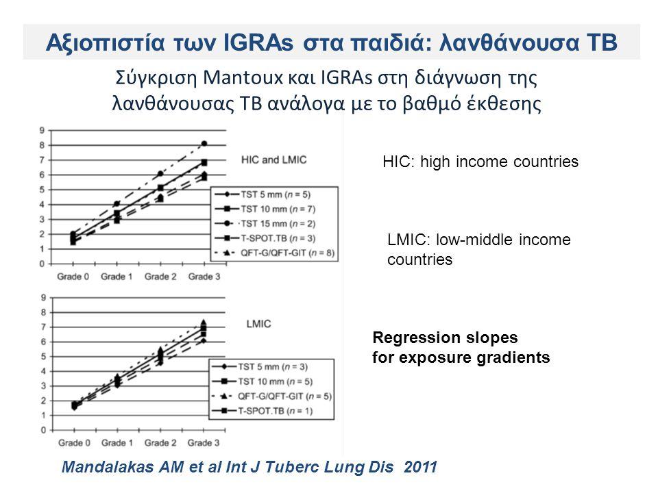 Σύγκριση Μantoux και IGRAs στη διάγνωση της λανθάνουσας ΤΒ ανάλογα με το βαθμό έκθεσης Regression slopes for exposure gradients Mandalakas AM et al Int J Tuberc Lung Dis 2011 Αξιοπιστία των IGRAs στα παιδιά: λανθάνουσα TB HIC: high income countries LMIC: low-middle income countries