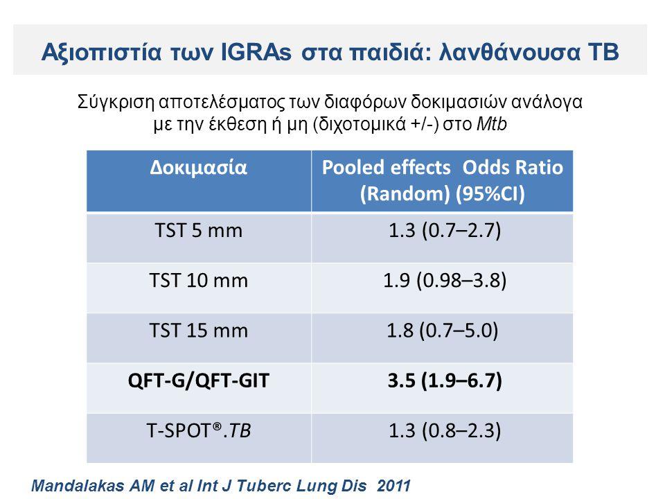 ΔοκιμασίαPooled effects Οdds Ratio (Random) (95%CI) TST 5 mm 1.3 (0.7–2.7) TST 10 mm 1.9 (0.98–3.8) TST 15 mm1.8 (0.7–5.0) QFT-G/QFT-GIT 3.5 (1.9–6.7) T-SPOT®.TB 1.3 (0.8–2.3) Σύγκριση αποτελέσματος των διαφόρων δοκιμασιών ανάλογα με την έκθεση ή μη (διχοτομικά +/-) στο Mtb Mandalakas AM et al Int J Tuberc Lung Dis 2011 Αξιοπιστία των IGRAs στα παιδιά: λανθάνουσα TB