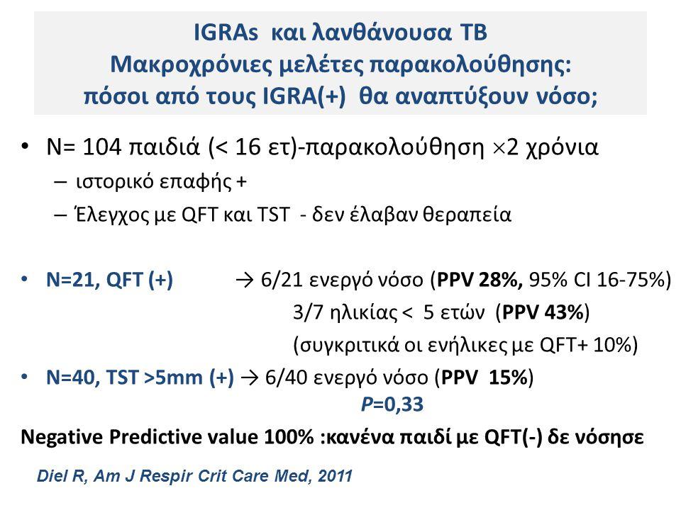 N= 104 παιδιά (< 16 ετ)-παρακολούθηση  2 χρόνια – ιστορικό επαφής + – Έλεγχος με QFT και TST - δεν έλαβαν θεραπεία N=21, QFT (+) → 6/21 ενεργό νόσο (PPV 28%, 95% CI 16-75%) 3/7 ηλικίας < 5 ετών (PPV 43%) (συγκριτικά οι ενήλικες με QFT+ 10%) N=40, TST >5mm (+) → 6/40 ενεργό νόσο (PPV 15%) P=0,33 Negative Predictive value 100% :κανένα παιδί με QFT(-) δε νόσησε IGRAs και λανθάνουσα TB Μακροχρόνιες μελέτες παρακολούθησης: πόσοι από τους IGRA(+) θα αναπτύξουν νόσο; Diel R, Am J Respir Crit Care Med, 2011