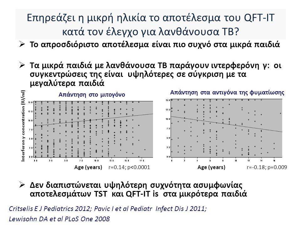 Επηρεάζει η μικρή ηλικία το αποτέλεσμα του QFT-IT κατά τον έλεγχο για λανθάνουσα ΤΒ.