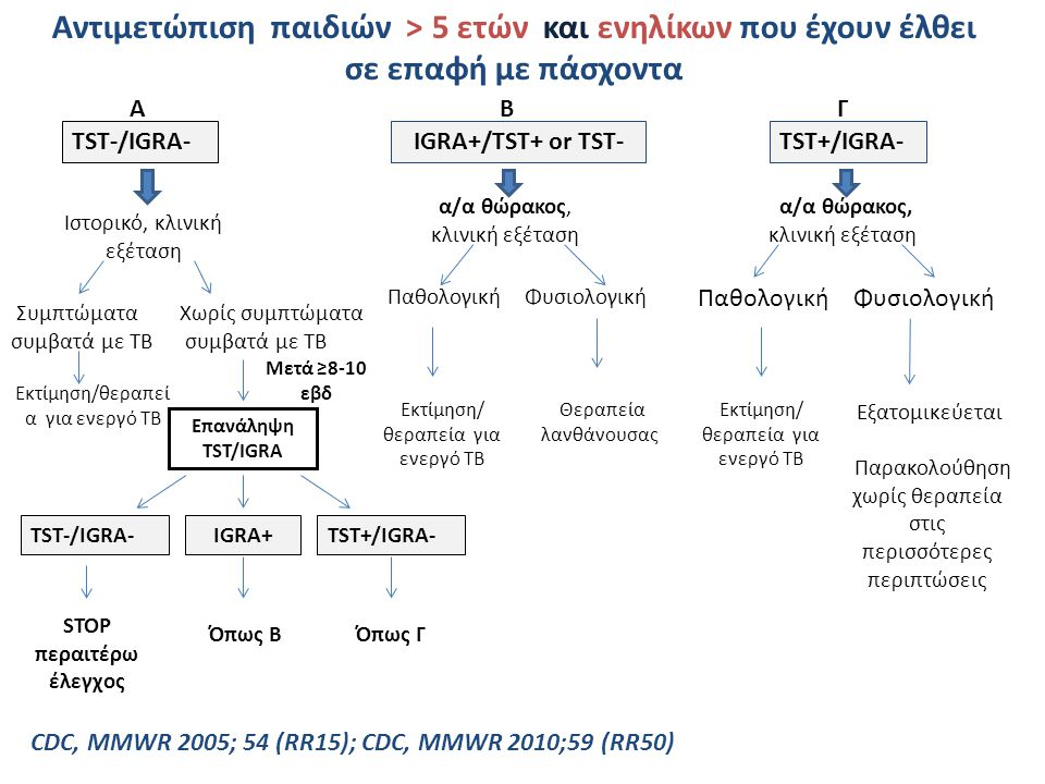 TST-/IGRA- Ιστορικό, κλινική εξέταση Συμπτώματα συμβατά με ΤΒ Εκτίμηση/θεραπεί α για ενεργό ΤΒ Επανάληψη TST/IGRA Μετά ≥8-10 εβδ TST+/IGRA- A IGRA+TST-/IGRA- STOP περαιτέρω έλεγχος B IGRA+/TST+ or TST- α/α θώρακος, κλινική εξέταση ΠαθολογικήΦυσιολογική Θεραπεία λανθάνουσας Γ TST+/IGRA- α/α θώρακος, κλινική εξέταση Εξατομικεύεται Παρακολούθηση χωρίς θεραπεία στις περισσότερες περιπτώσεις Χωρίς συμπτώματα συμβατά με ΤΒ Εκτίμηση/ θεραπεία για ενεργό ΤΒ ΠαθολογικήΦυσιολογική Εκτίμηση/ θεραπεία για ενεργό ΤΒ Όπως ΒΌπως Γ CDC, MMWR 2005; 54 (RR15); CDC, MMWR 2010;59 (RR50) Αντιμετώπιση παιδιών > 5 ετών και ενηλίκων που έχουν έλθει σε επαφή με πάσχοντα