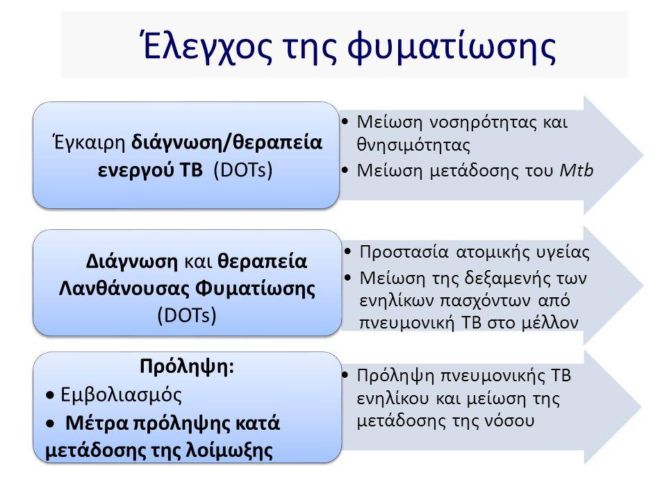 Hierarchical cluster analysis of 116 genes: prediction error 11% for TB vs LTBI vs healhty controls Set of 9 genes prediction error of 9% for TB vs LTBI and prediction error of 17% and 23% in previous adult cohorts LTBI HCs TB