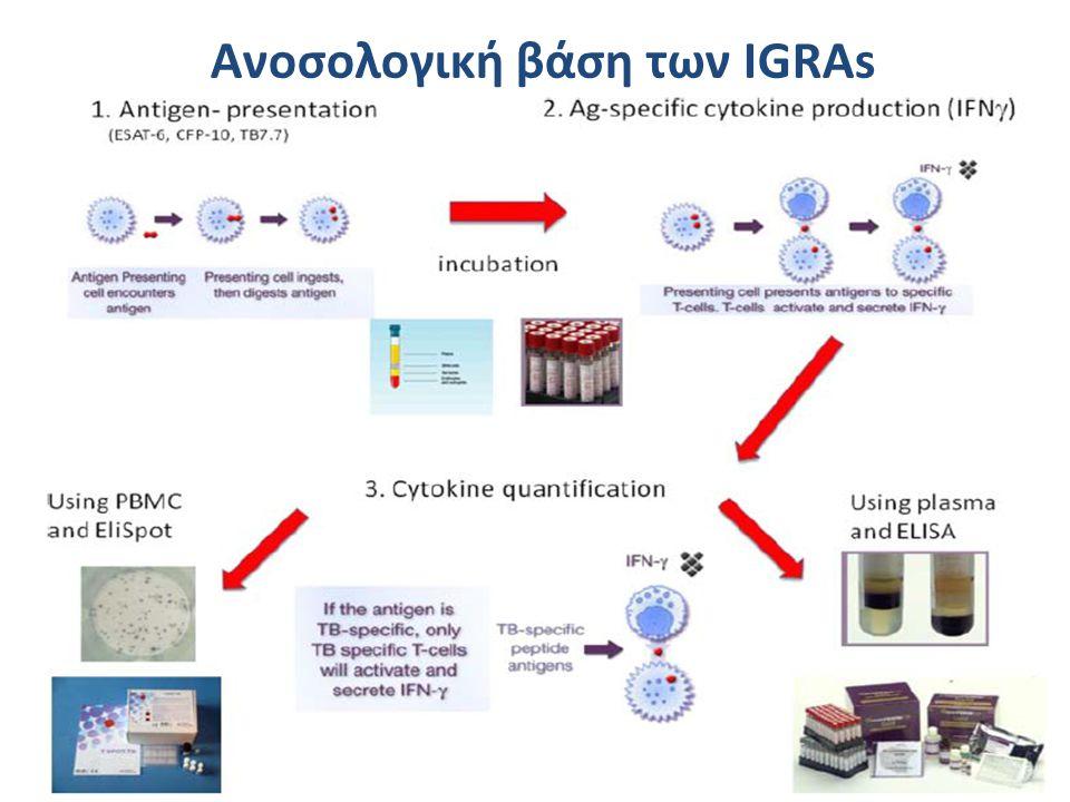 Παιδιά < 5ετών Προτιμάται η TST Οι IGRA μπορούν να χρησιμοποιηθούν σε συνδυασμό για να αυξηθεί η ευαισθησία Προτιμώνται οι IGRAs BCG εμβολιασμένοι Γι αυτούς που δεν θα επανέλθουν Mantoux ή IGRA Διερεύνηση επαφών Επαγγελματική έκθεση Συνδυασμός Mantoux και IGRA Σε αυξημένο κίνδυνο για λοίμωξη/νόσο/κακή έκβαση Πιθανή ενεργός νόσος