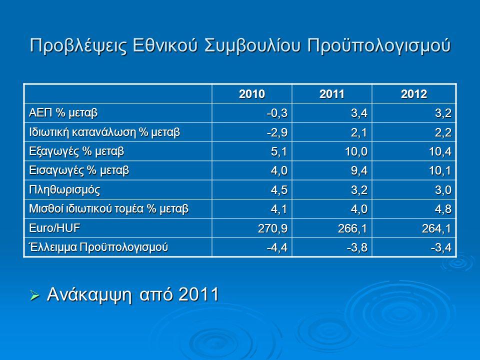 Προβλέψεις Εθνικού Συμβουλίου Προϋπολογισμού 201020112012 ΑΕΠ % μεταβ -0,33,43,2 Ιδιωτική κατανάλωση % μεταβ -2,92,12,2 Εξαγωγές % μεταβ 5,110,010,4 Εισαγωγές % μεταβ 4,09,410,1 Πληθωρισμός4,53,23,0 Μισθοί ιδιωτικού τομέα % μεταβ 4,14,04,8 Euro/HUF270,9266,1264,1 Έλλειμμα Προϋπολογισμού -4,4-3,8-3,4  Ανάκαμψη από 2011