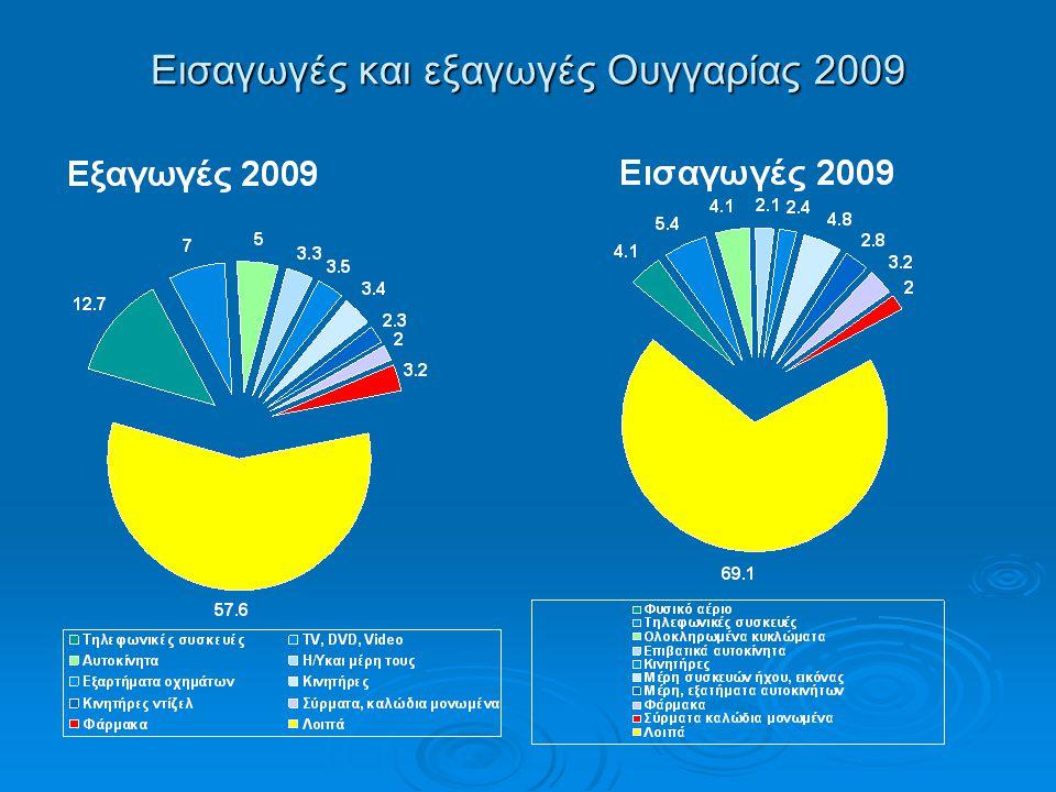 Εισαγωγές και εξαγωγές Ουγγαρίας 2009