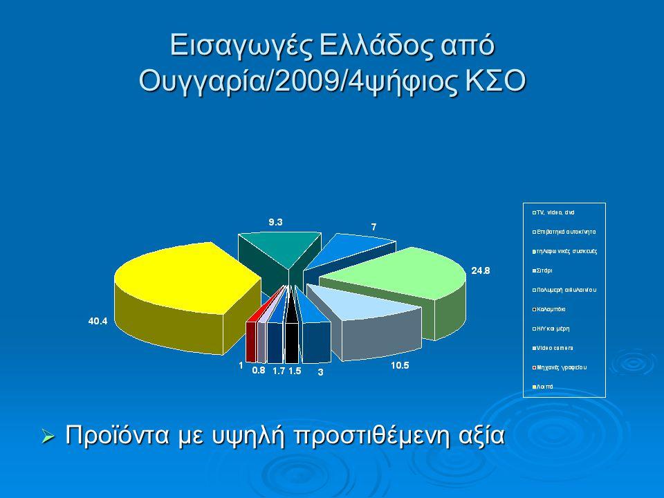 Εισαγωγές Ελλάδος από Ουγγαρία/2009/4ψήφιος ΚΣΟ  Προϊόντα με υψηλή προστιθέμενη αξία