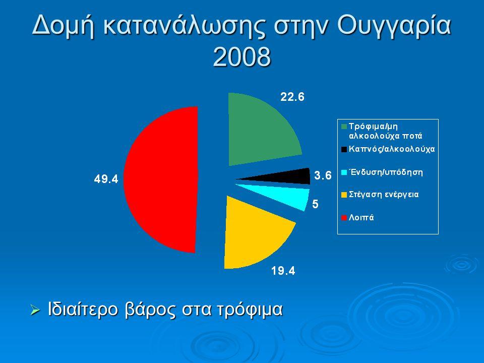 Δομή κατανάλωσης στην Ουγγαρία 2008  Ιδιαίτερο βάρος στα τρόφιμα
