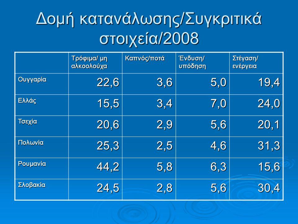 Δομή κατανάλωσης/Συγκριτικά στοιχεία/2008 Τρόφιμα/ μη αλκοολούχα Καπνός/ποτά Ένδυση/ υπόδηση Στέγαση/ ενέργεια Ουγγαρία22,63,65,019,4 Ελλάς15,53,47,024,0 Τσεχία20,62,95,620,1 Πολωνία25,32,54,631,3 Ρουμανία44,25,86,315,6 Σλοβακία24,52,85,630,4