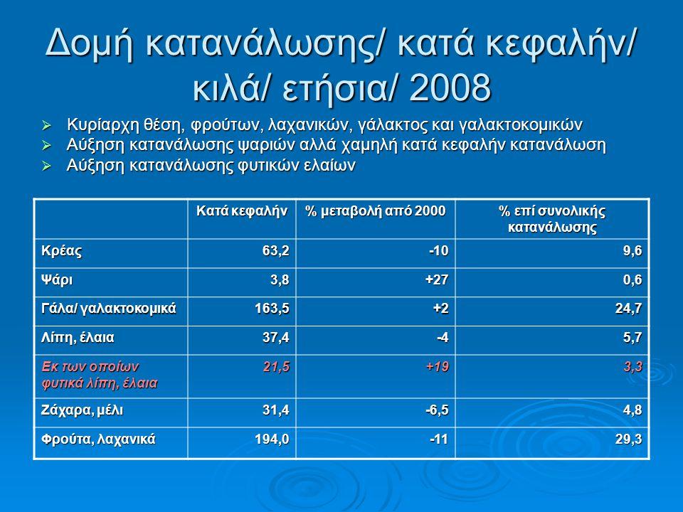 Δομή κατανάλωσης/ κατά κεφαλήν/ κιλά/ ετήσια/ 2008  Κυρίαρχη θέση, φρούτων, λαχανικών, γάλακτος και γαλακτοκομικών  Αύξηση κατανάλωσης ψαριών αλλά χαμηλή κατά κεφαλήν κατανάλωση  Αύξηση κατανάλωσης φυτικών ελαίων Κατά κεφαλήν % μεταβολή από 2000 % επί συνολικής κατανάλωσης Κρέας63,2-109,6 Ψάρι3,8+270,6 Γάλα/ γαλακτοκομικά 163,5+224,7 Λίπη, έλαια 37,4-45,7 Εκ των οποίων φυτικά λίπη, έλαια 21,5+193,3 Ζάχαρα, μέλι 31,4-6,54,8 Φρούτα, λαχανικά 194,0-1129,3
