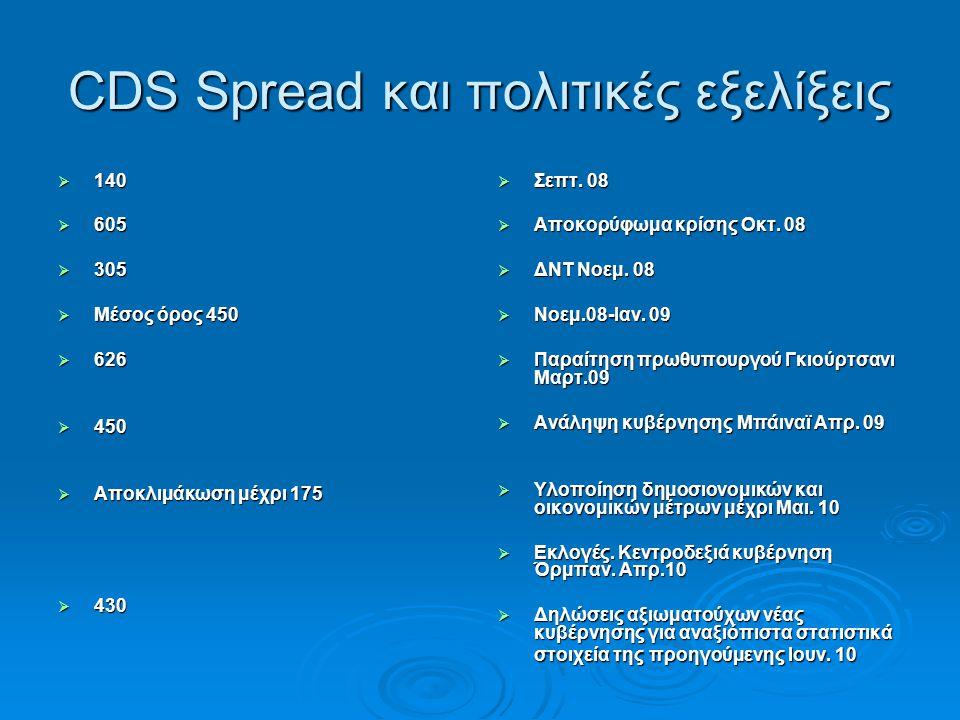 CDS Spread και πολιτικές εξελίξεις  140  605  305  Μέσος όρος 450  626  450  Αποκλιμάκωση μέχρι 175  430  Σεπτ.