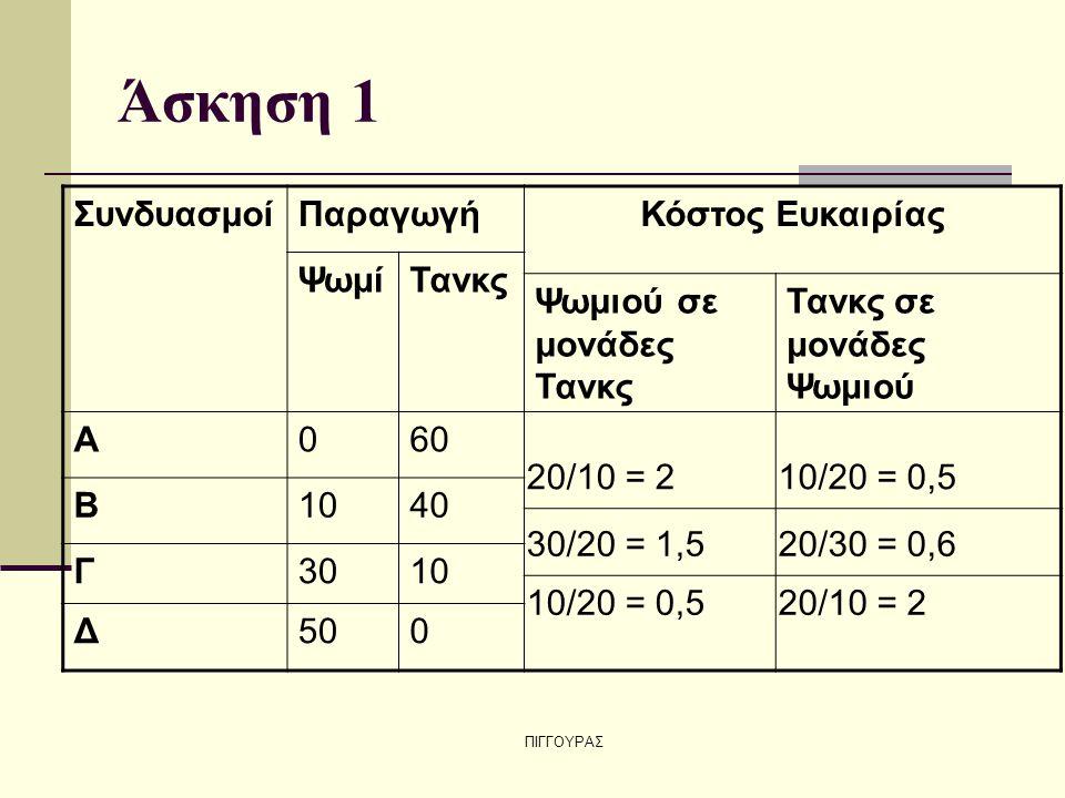 ΠΙΓΓΟΥΡΑΣ Άσκηση 1 ΣυνδυασμοίΠαραγωγήΚόστος Ευκαιρίας ΨωμίΤανκς Ψωμιού σε μονάδες Τανκς Τανκς σε μονάδες Ψωμιού Α060 Β1040 Γ3010 Δ500 20/10 = 2 30/20 = 1,5 10/20 = 0,5 20/30 = 0,6 20/10 = 2