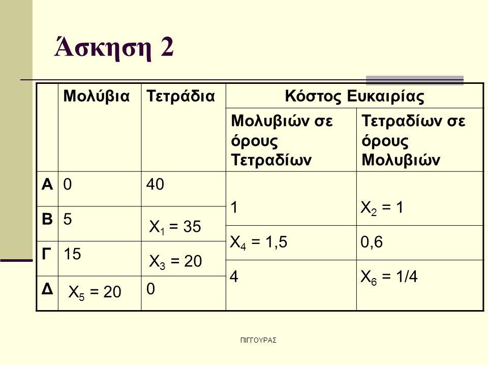 ΠΙΓΓΟΥΡΑΣ Άσκηση 2 ΜολύβιαΤετράδιαΚόστος Ευκαιρίας Μολυβιών σε όρους Τετραδίων Τετραδίων σε όρους Μολυβιών Α040 Β5 Γ15 Δ0 X 1 = 35 X 2 = 1 X 3 = 20 1 X 4 = 1,5 X 5 = 20 X 6 = 1/4 0,6 4