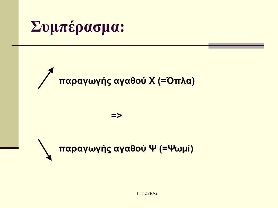 ΠΙΓΓΟΥΡΑΣ Συμπέρασμα: παραγωγής αγαθού Χ (=Όπλα) => παραγωγής αγαθού Ψ (=Ψωμί)