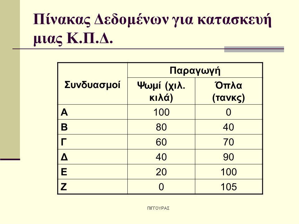 ΠΙΓΓΟΥΡΑΣ Πίνακας Δεδομένων για κατασκευή μιας Κ.Π.Δ. Συνδυασμοί Παραγωγή Ψωμί (χιλ. κιλά) Όπλα (τανκς) Α1000 Β8040 Γ6070 Δ4090 Ε20100 Ζ0105