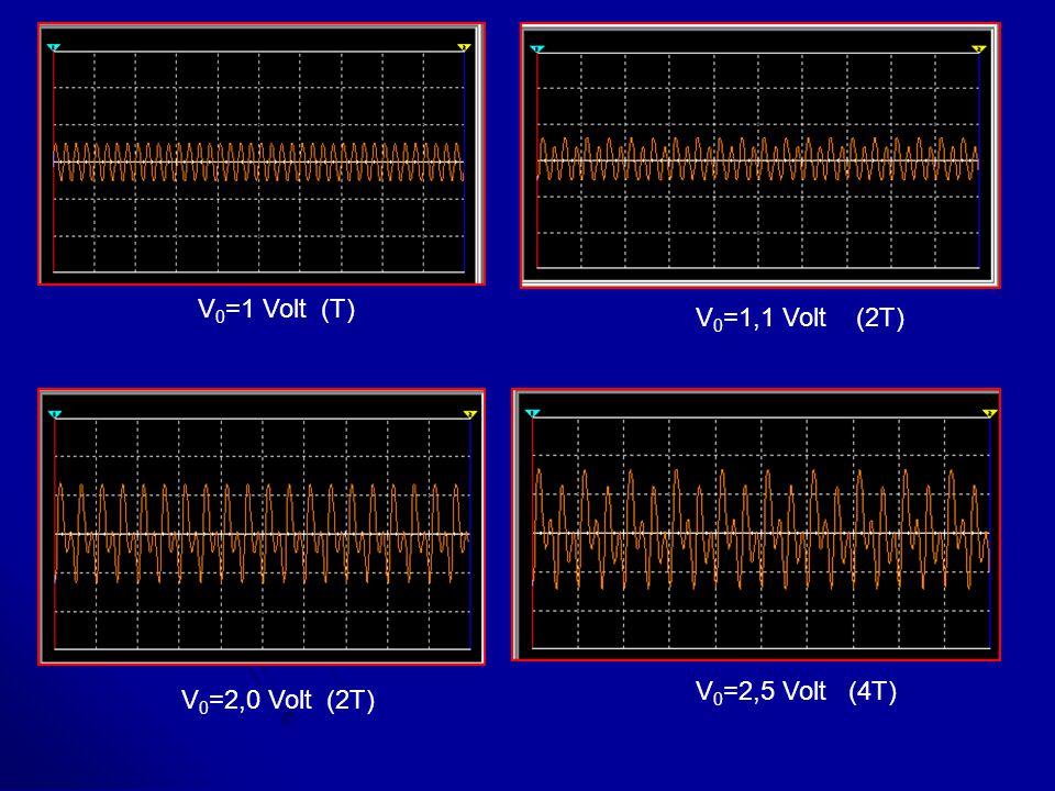 V 0 =1 Volt (T) V 0 =1,1 Volt (2T) V 0 =2,0 Volt (2T) V 0 =2,5 Volt (4T)