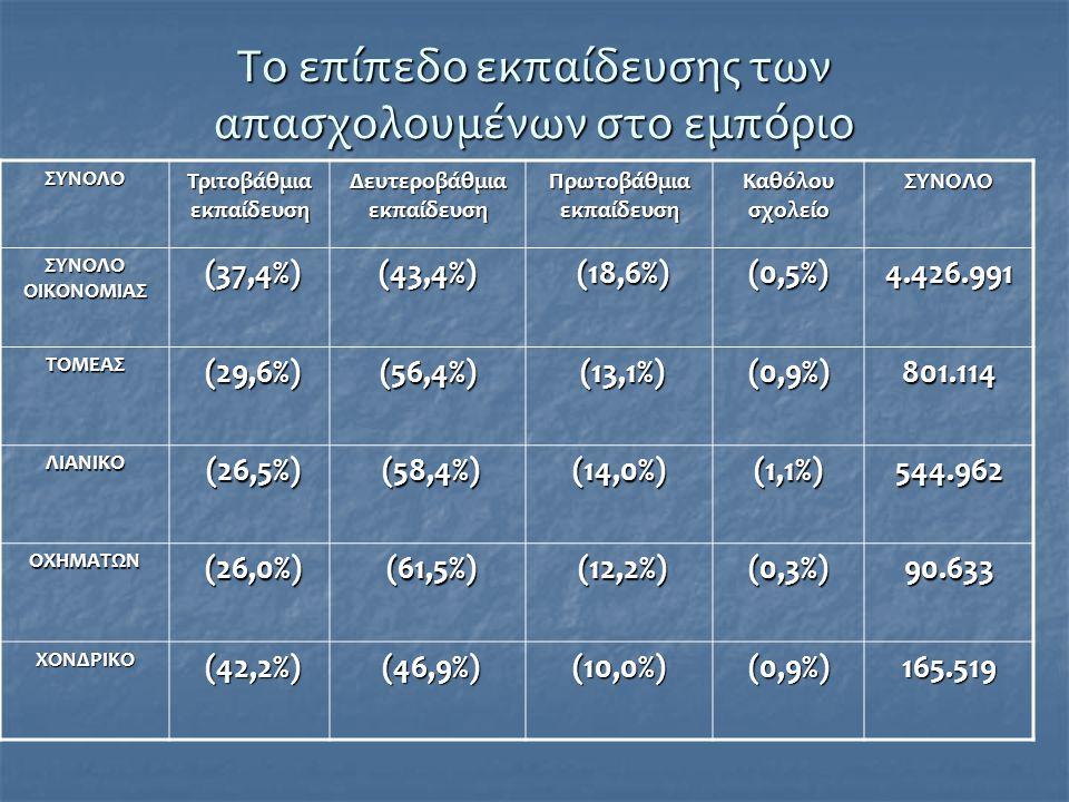 Τα κυριότερα επαγγέλματα στο εμπόριο Τα κυριότερα επαγγέλματα που απαντώνται στην απασχόληση του τομέα είναι: Τα κυριότερα επαγγέλματα που απαντώνται στην απασχόληση του τομέα είναι: «πωλητές», «πωλητές», «διευθύνοντες /επιχειρηματίες» «διευθύνοντες /επιχειρηματίες» «προϊστάμενοι μικρών επιχειρήσεων» (με απασχόληση μέχρι 9 πρόσωπα) «προϊστάμενοι μικρών επιχειρήσεων» (με απασχόληση μέχρι 9 πρόσωπα) «μηχανικοί εφαρμοστές» «μηχανικοί εφαρμοστές» «υπάλληλοι γραφείου», οι οποίοι αναλογούν στα 3/4 των απασχολούμενων του εμπορίου.
