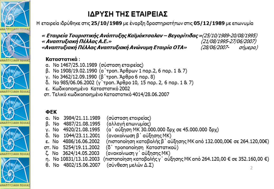 13 ΟΠΑΑΧ ΒΟΡΑ-ΒΕΓΟΡΙΤΙΔΑ (2002-2008 ) Αριθμός Έργων: 161 Προϋπολογισμός:18.466.460,31 € Δημόσια Δαπάνη:9.669.882,83 € Ιδιωτική Συμμετοχή: 8.796.577,48 € ΟΠΑΑΧ ΠΑΪΚΟY (2002-2008) Αριθμός Έργων: 25 Προϋπολογισμός:3.370.564,18 € Δημόσια Δαπάνη:1.988.613,10 € Ιδιωτική Συμμετοχή: 1.381.951,08 € INTERREG IΙ (1997-2000) Αριθμός Έργων: 20 Προϋπολογισμός: 4.108.584 € Δημόσια Δαπάνη: 3.404.255 € Ιδιωτική Συμμετοχή: 821.717 € ΕΑΠΤΑ Ι,ΙΙ, ΓΒΑ, Life, ADAPT, PACTE, ECOS Αριθμός Έργων: 47 Προϋπολογισμός: 2.237.899 € 13