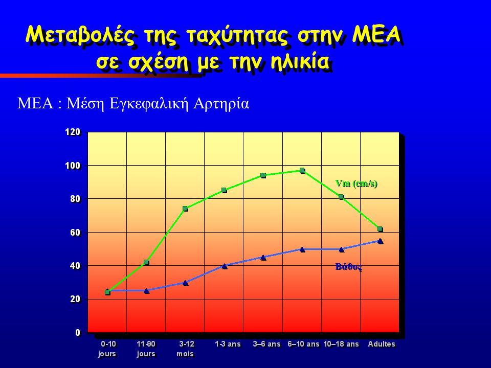 ΜΕΑ : Μέση Εγκεφαλική Αρτηρία Βάθος Vm (cm/s) Μεταβολές της ταχύτητας στην ΜΕΑ σε σχέση με την ηλικία