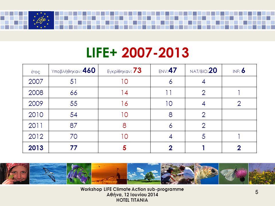 ΓΙΑ ΤΗΝ ΥΠΟΒΟΛΗ ΝΕΑΣ ΠΡΟΤΑΣΗΣ Πληροφορίες: ιστοσελίδα του LIFE: http://ec.europa.eu/environment/life/ http://ec.europa.eu/environment/life/ Πρόσκληση Κανονισμό Κοινές Διατάξεις Οδηγό Υποβολής Προτάσεων Οδηγό Αξιολόγησης Προτάσεων αρμόδια εθνική αρχή (national contact point): ΥΠΕΚΑ για το Περιβάλλον - ΠΡΑΣΙΝΟ ΤΑΜΕΙΟ: Γιώργος Πρωτόπαπας για την Κλιματική Δράση -ΔΕΑΡΘ/ΓΕΔΕ: Δημήτρης Νιαβής Workshop LIFE Climate Action sub-programme Αθήνα, 12 Ιουνίου 2014 HOTEL TITANIA 16
