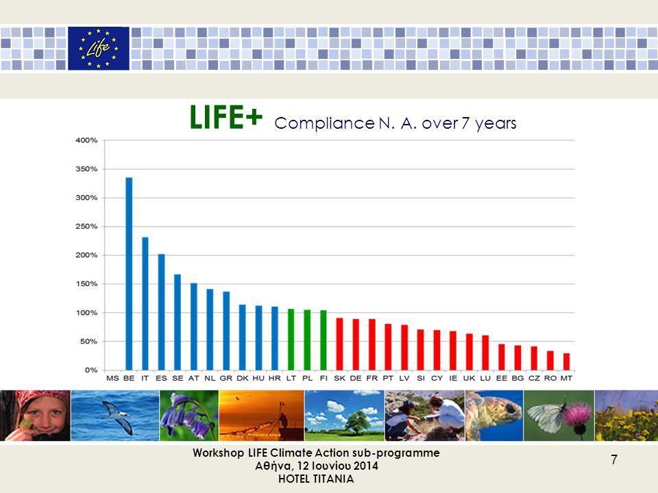 TO NEO ΠΡΟΓΡΑΜΜΑ LIFE 2014 – 2020 με 2 υποπρογράμματα: Περιβάλλον & Δράση για το κλίμα 1.