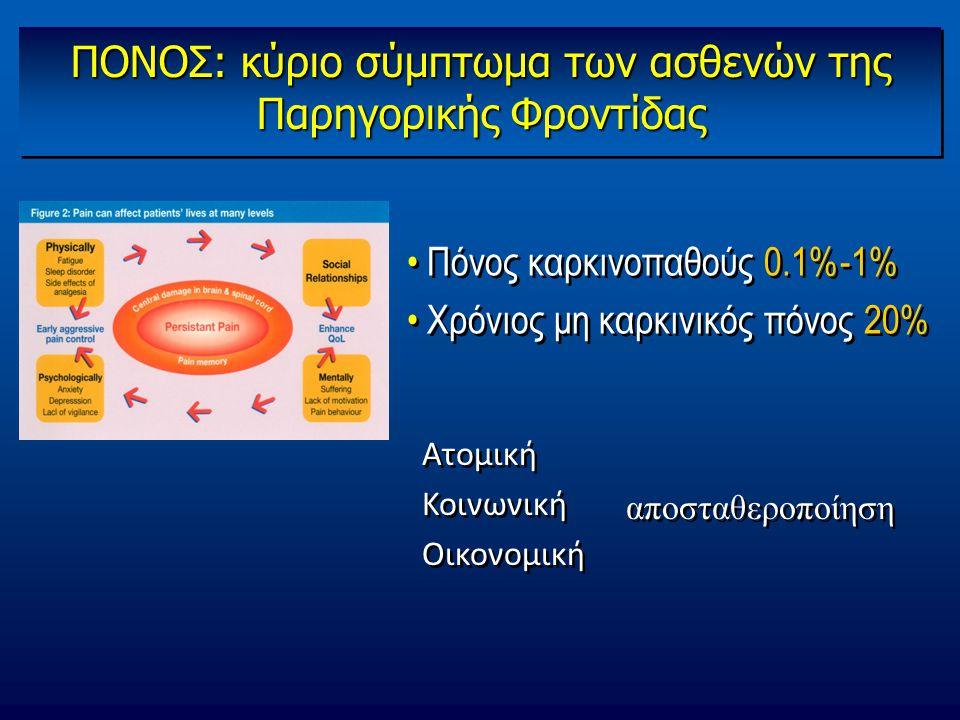 ΠΟΝΟΣ: κύριο σύμπτωμα των ασθενών της Παρηγορικής Φροντίδας Πόνος καρκινοπαθούς 0.1%-1% Χρόνιος μη καρκινικός πόνος 20% Πόνος καρκινοπαθούς 0.1%-1% Χρ