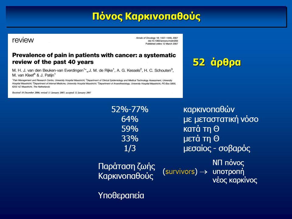 Πόνος Καρκινοπαθούς καρκινοπαθών με μεταστατική νόσο κατά τη Θ μετά τη Θ μεσαίος - σοβαρός 52%-77% 64% 59% 33% 1/3 ΝΠ πόνος υποτροπή νέος καρκίνος 52