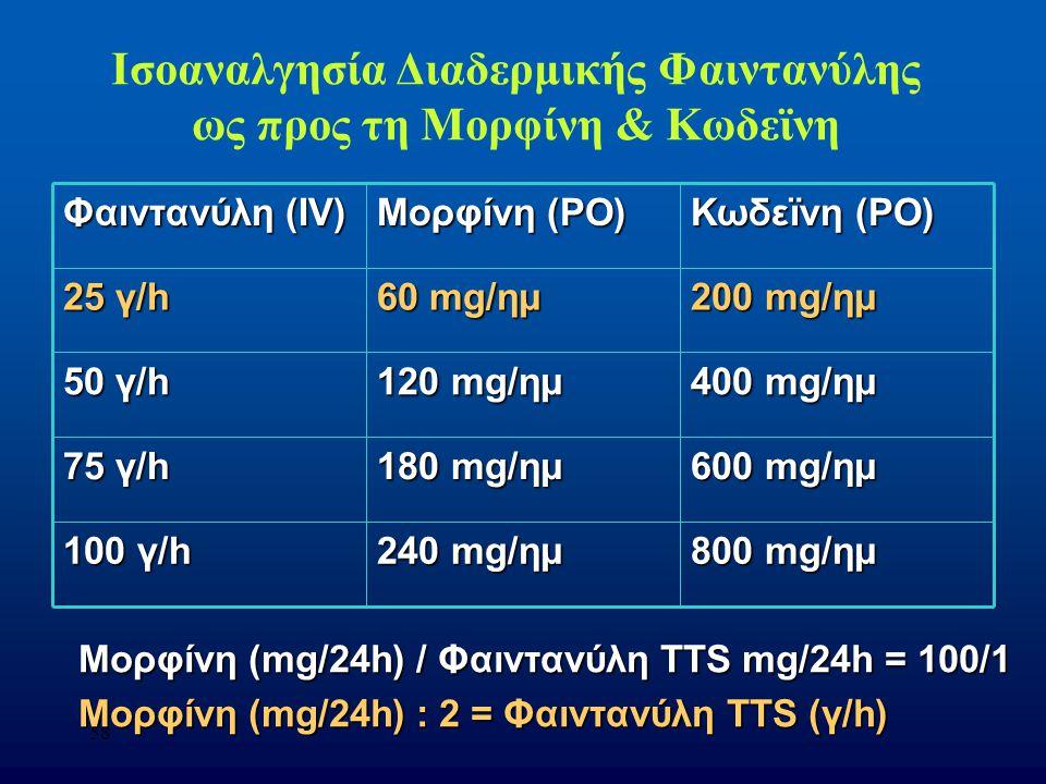 58 Ισοαναλγησία Διαδερμικής Φαιντανύλης ως προς τη Μορφίνη & Κωδεϊνη Φαιντανύλη (IV) Μορφίνη (PO) Κωδεϊνη (PO) 25 γ/h 60 mg/ημ 200 mg/ημ 50 γ/h 120 mg