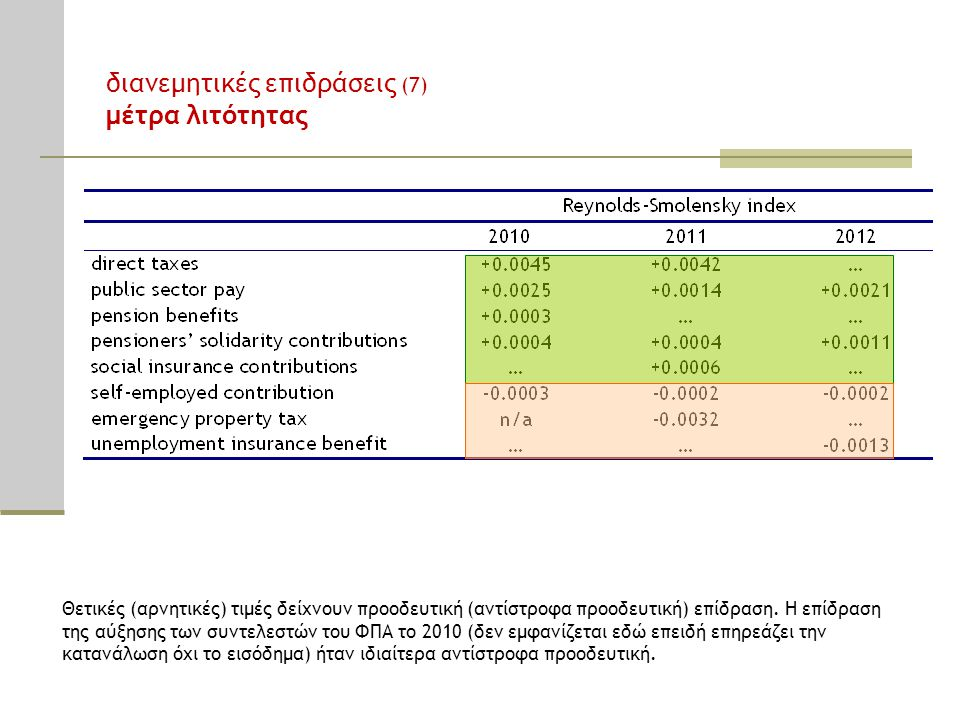 Θετικές (αρνητικές) τιμές δείχνουν προοδευτική (αντίστροφα προοδευτική) επίδραση. Η επίδραση της αύξησης των συντελεστών του ΦΠΑ το 2010 (δεν εμφανίζε