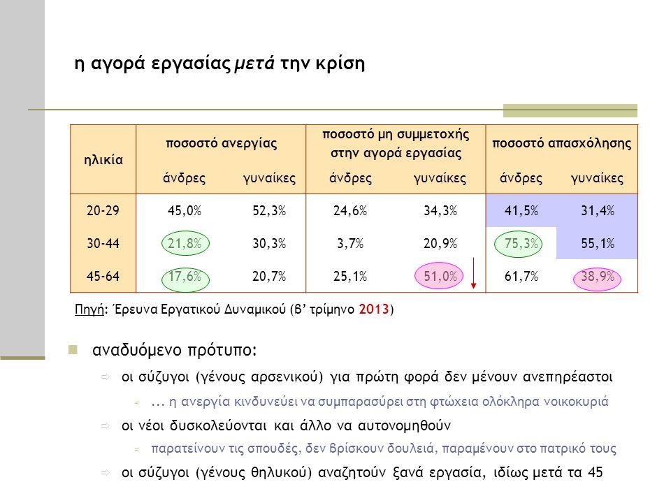 ηλικία ποσοστό ανεργίας ποσοστό μη συμμετοχής στην αγορά εργασίας ποσοστό απασχόλησης άνδρεςγυναίκεςάνδρεςγυναίκεςάνδρεςγυναίκες 20-29 45,0%52,3%24,6%34,3%41,5%31,4% 30-44 21,8%30,3%3,7%20,9%75,3%55,1% 45-64 17,6%20,7%25,1%51,0%61,7%38,9% Πηγή: Έρευνα Εργατικού Δυναμικού (β' τρίμηνο 2013) αναδυόμενο πρότυπο: ð οι σύζυγοι (γένους αρσενικού) για πρώτη φορά δεν μένουν ανεπηρέαστοι ð...