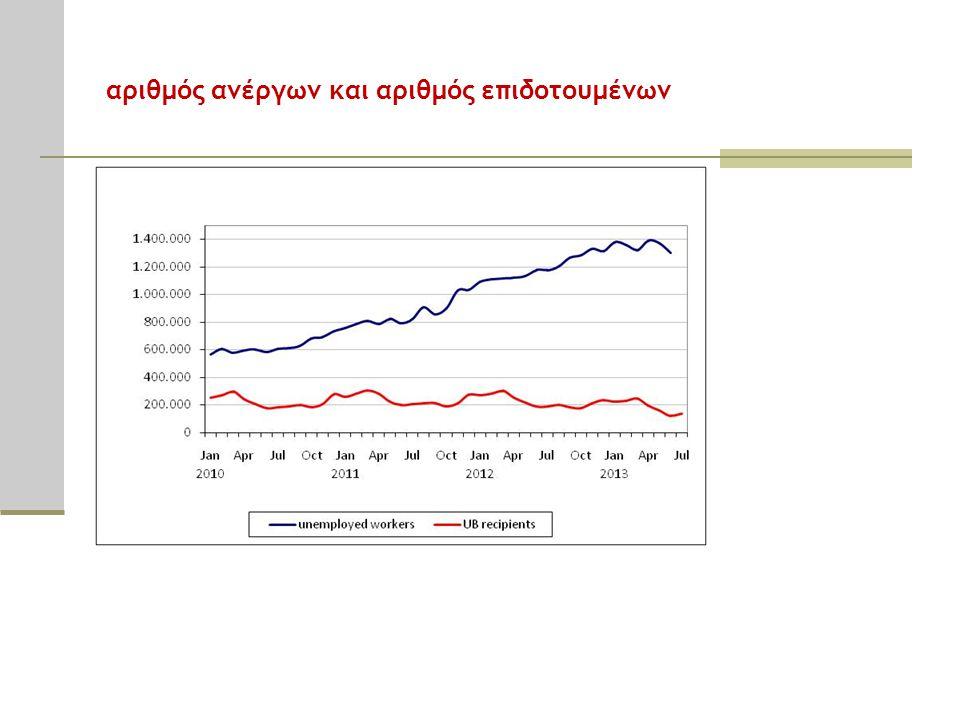 αριθμός ανέργων και αριθμός επιδοτουμένων