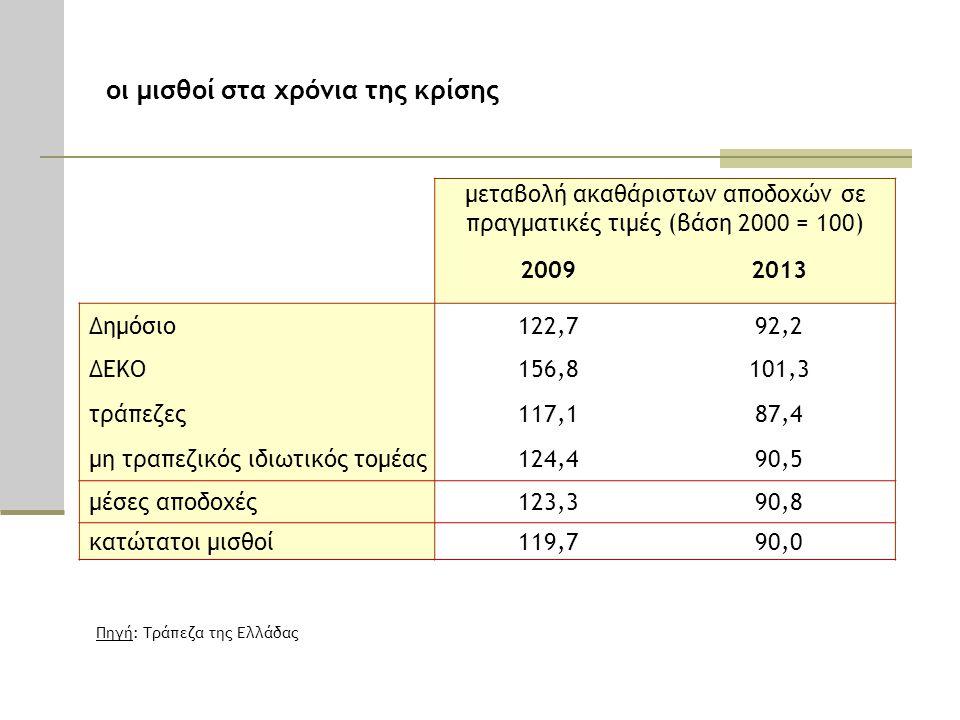 μεταβολή ακαθάριστων αποδοχών σε πραγματικές τιμές (βάση 2000 = 100) 20092013 Δημόσιο122,792,2 ΔΕΚΟ156,8101,3 τράπεζες117,187,4 μη τραπεζικός ιδιωτικός τομέας124,490,5 μέσες αποδοχές123,390,8 κατώτατοι μισθοί119,790,0 Πηγή: Τράπεζα της Ελλάδας οι μισθοί στα χρόνια της κρίσης