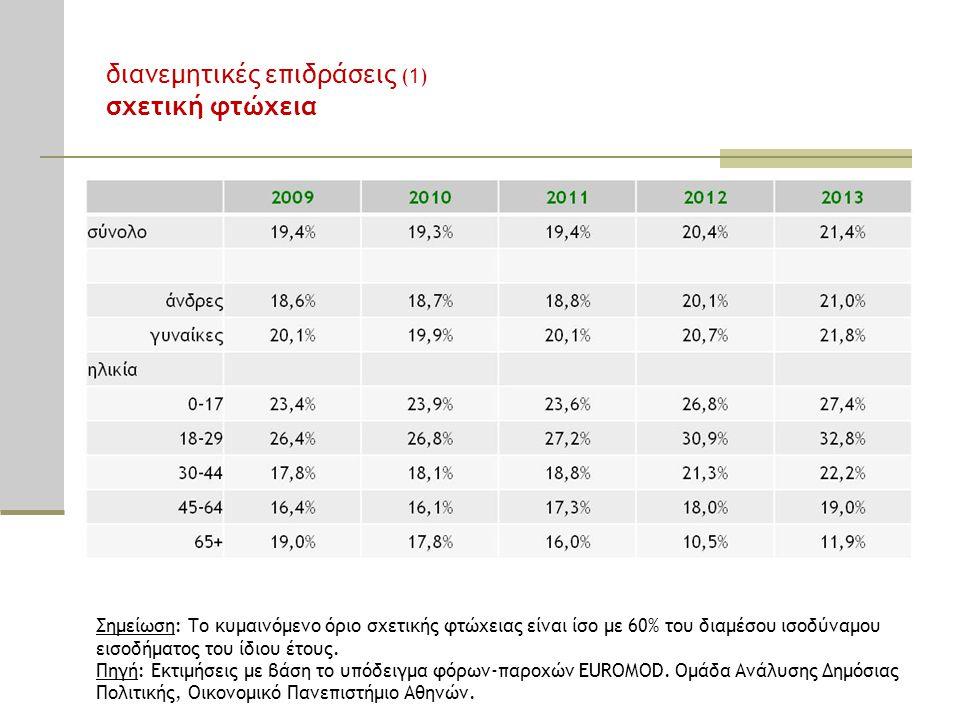 Σημείωση: Το κυμαινόμενο όριο σχετικής φτώχειας είναι ίσο με 60% του διαμέσου ισοδύναμου εισοδήματος του ίδιου έτους. Πηγή: Εκτιμήσεις με βάση το υπόδ