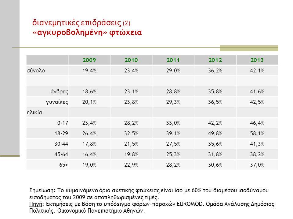 Σημείωση: Το κυμαινόμενο όριο σχετικής φτώχειας είναι ίσο με 60% του διαμέσου ισοδύναμου εισοδήματος του 2009 σε αποπληθωρισμένες τιμές. Πηγή: Εκτιμήσ