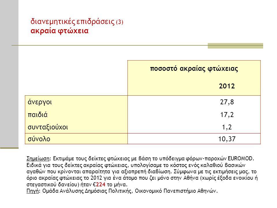 ποσοστό ακραίας φτώχειας 2012 άνεργοι27,8 παιδιά17,2 συνταξιούχοι1,2 σύνολο10,37 Σημείωση: Εκτιμάμε τους δείκτες φτώχειας με βάση το υπόδειγμα φόρων-παροχών EUROMOD.