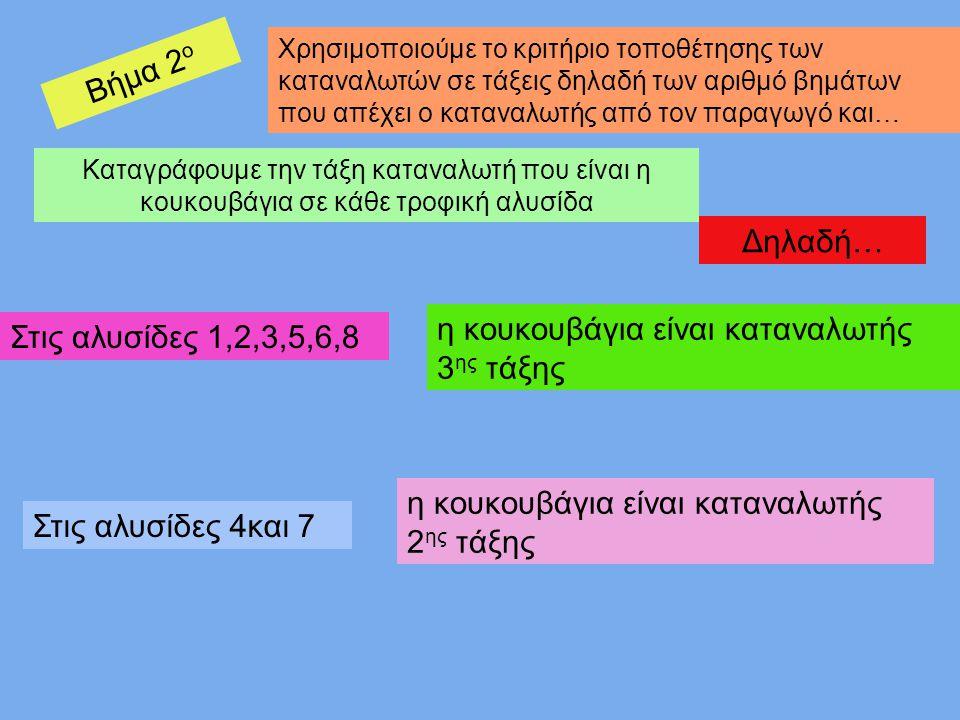 Βήμα 2 ο Χρησιμοποιούμε το κριτήριο τοποθέτησης των καταναλωτών σε τάξεις δηλαδή των αριθμό βημάτων που απέχει ο καταναλωτής από τον παραγωγό και… Καταγράφουμε την τάξη καταναλωτή που είναι η κουκουβάγια σε κάθε τροφική αλυσίδα Δηλαδή… Στις αλυσίδες 1,2,3,5,6,8 η κουκουβάγια είναι καταναλωτής 3 ης τάξης Στις αλυσίδες 4και 7 η κουκουβάγια είναι καταναλωτής 2 ης τάξης