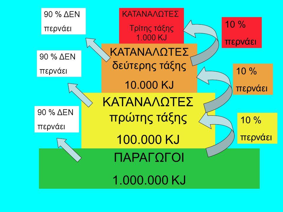 ΠΑΡΑΓΩΓΟΙ 1.000.000 KJ ΚΑΤΑΝΑΛΩΤΕΣ πρώτης τάξης 100.000 KJ ΚΑΤΑΝΑΛΩΤΕΣ δεύτερης τάξης 10.000 KJ ΚΑΤΑΝΑΛΩΤΕΣ Τρίτης τάξης 1.000 KJ 10 % περνάει 10 % περνάει 10 % περνάει 90 % ΔΕΝ περνάει 90 % ΔΕΝ περνάει 90 % ΔΕΝ περνάει