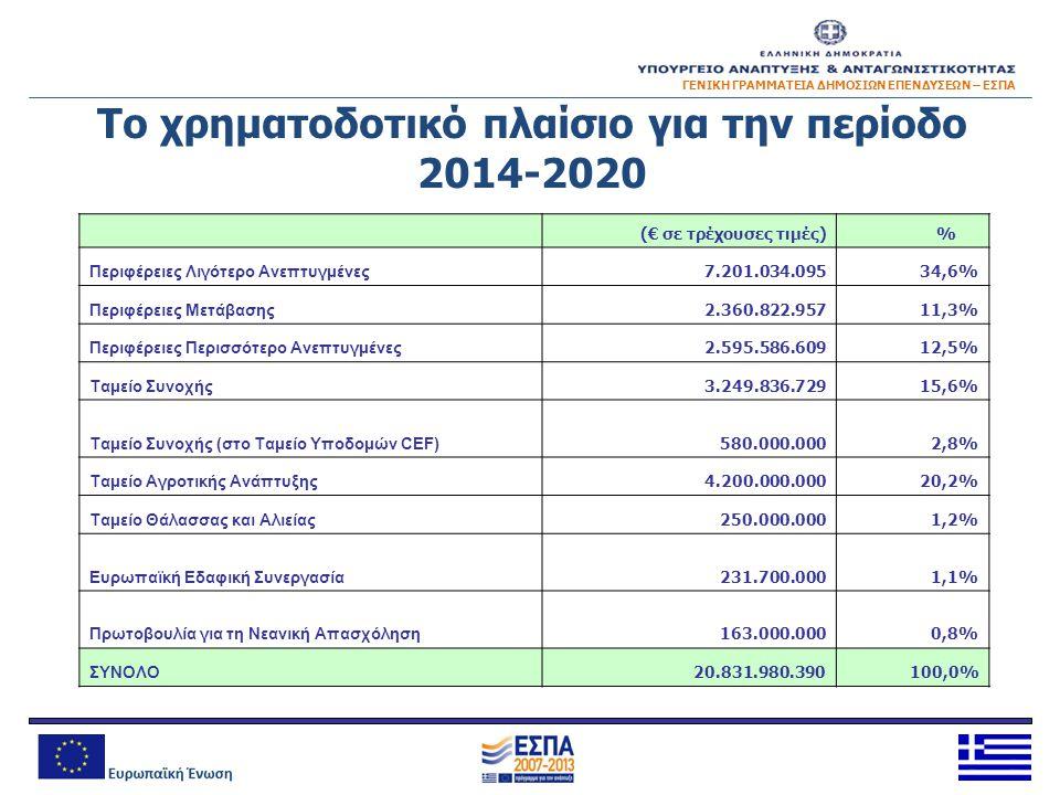 ΓΕΝΙΚΗ ΓΡΑΜΜΑΤΕΙΑ ΔΗΜΟΣΙΩΝ ΕΠΕΝΔΥΣΕΩΝ – ΕΣΠΑ Το χρηματοδοτικό πλαίσιο για την περίοδο 2014-2020 (€ σε τρέχουσες τιμές) % Περιφέρειες Λιγότερο Ανεπτυγμ