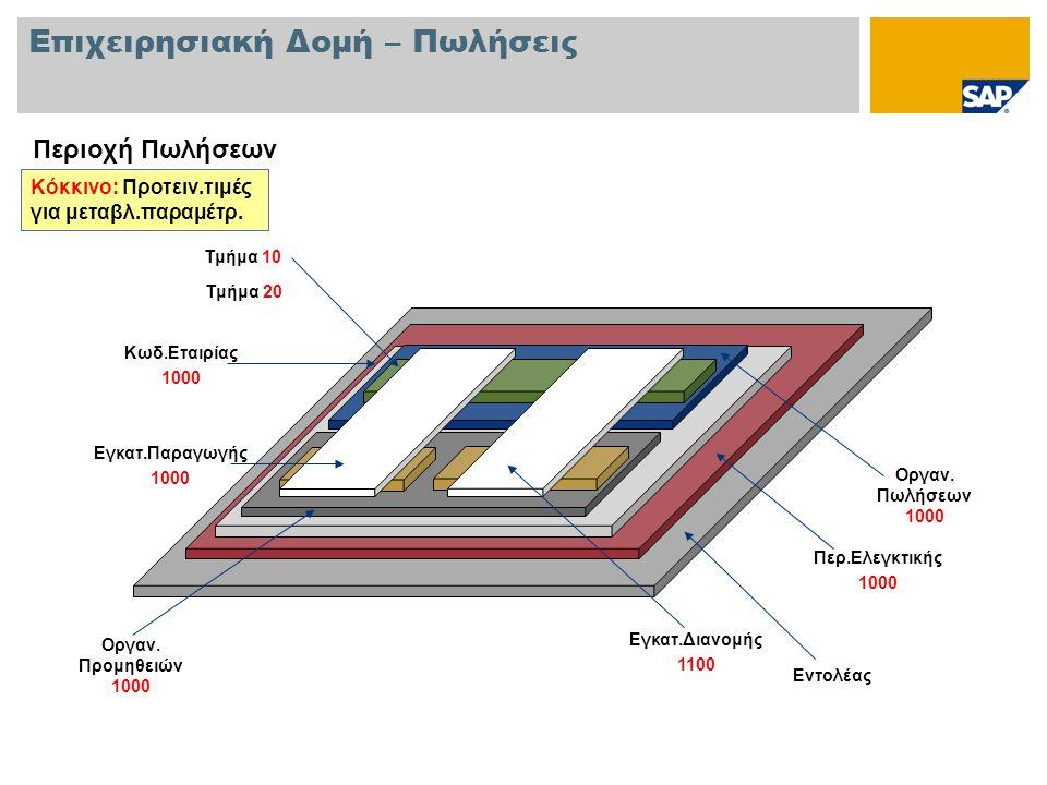 Επιχειρησιακή Δομή – Πωλήσεις Περιοχή Πωλήσεων Εντολέας Περ.Ελεγκτικής 1000 Κωδ.Εταιρίας 1000 Οργαν.