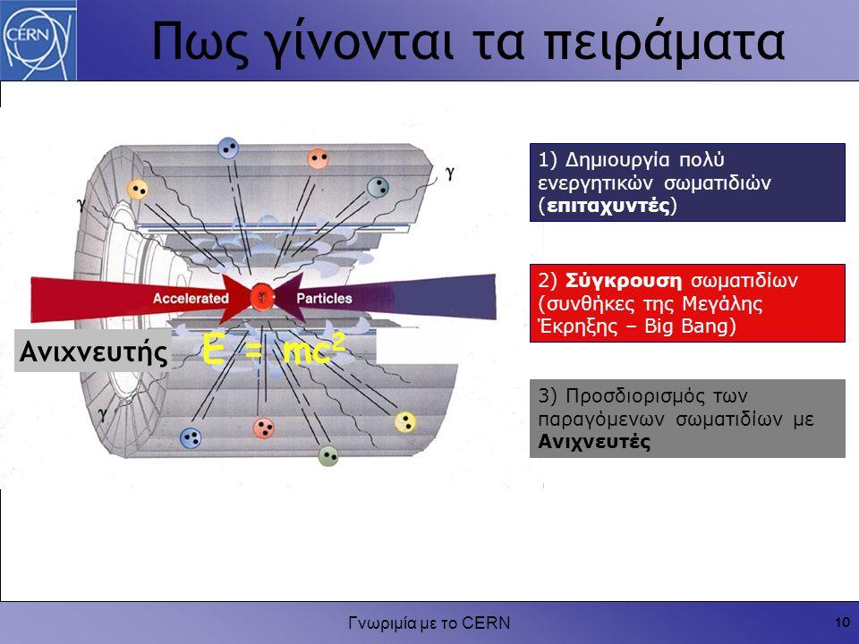 Γνωριμία με το CERN 10 Πως γίνονται τα πειράματα 3) Προσδιορισμός των παραγόμενων σωματιδίων με Ανιχνευτές 1) Δημιουργία πολύ ενεργητικών σωματιδιών (