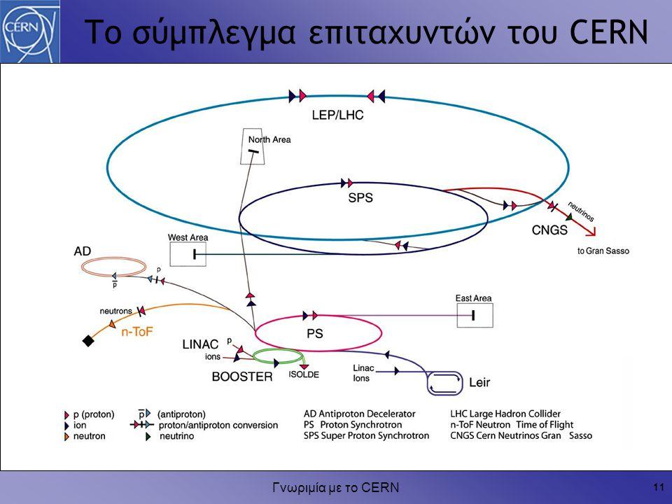 Γνωριμία με το CERN 11 Το σύμπλεγμα επιταχυντών του CERN
