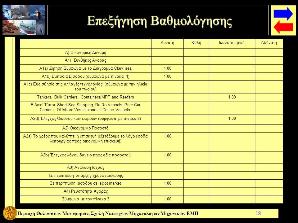 Επεξήγηση Βαθμολόγησης Επεξήγηση Βαθμολόγησης ΔυνατήΚαλήΙκανοποιητικήΑδύνατη A) Οικονομική Δύναμη A1) Συνθήκες Αγοράς A1a) Ζήτηση Σύμφωνα με το Διάγραμμα Clark sea1,00 A1b) Εμπόδια Εισόδου (σύμφωνα με πίνακα 1)1,00 A1c) Ευαισθησία στις αλλαγές τεχνολογίας (σύμφωνα με την ηλικία του πλοίου) Tankers, Bulk Carriers, Containers/MPP and Reefers 1,00 Ειδικοί Τύποι: Short Sea Shipping, Ro Ro Vessels, Pure Car Carriers, Offshore Vessels and all Cruise Vessels.