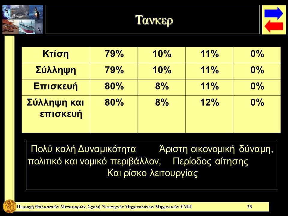 Τανκερ Τανκερ Περιοχή Θαλασσιών Μεταφορών, Σχολή Ναυπηγών Μηχανολόγων Μηχανικών ΕΜΠ 23 Κτίση79%10%11%0% Σύλληψη79%10%11%0% Επισκευή80%8%11%0% Σύλληψη και επισκευή 80%8%12%0% Πολύ καλή Δυναμικότητα Άριστη οικονομική δύναμη, πολιτικό και νομικό περιβάλλον, Περίοδος αίτησης Και ρίσκο λειτουργίας