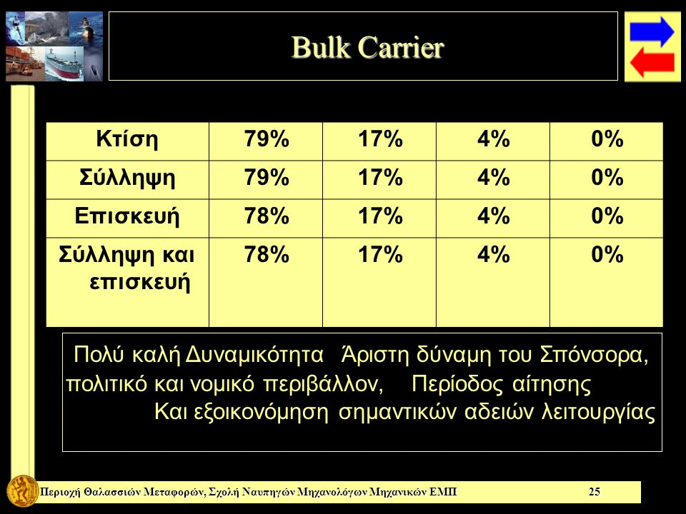 Bulk Carrier Bulk Carrier Περιοχή Θαλασσιών Μεταφορών, Σχολή Ναυπηγών Μηχανολόγων Μηχανικών ΕΜΠ 25 Πολύ καλή Δυναμικότητα Άριστη δύναμη του Σπόνσορα, πολιτικό και νομικό περιβάλλον, Περίοδος αίτησης Και εξοικονόμηση σημαντικών αδειών λειτουργίας Κτίση79%17%4%0% Σύλληψη79%17%4%0% Επισκευή78%17%4%0% Σύλληψη και επισκευή 78%17%4%0%