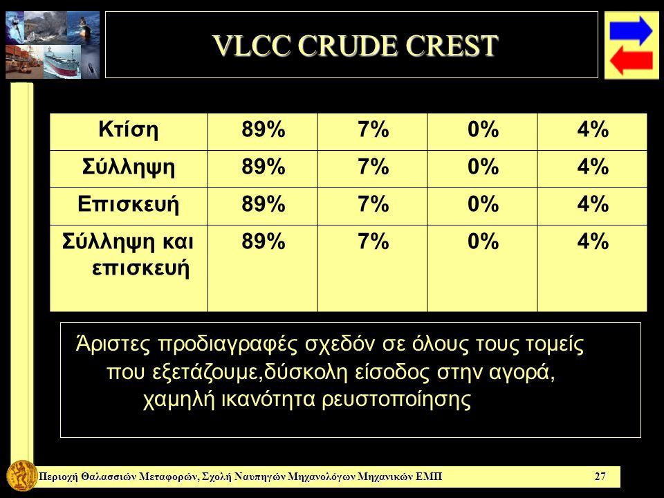 VLCC CRUDE CREST VLCC CRUDE CREST Περιοχή Θαλασσιών Μεταφορών, Σχολή Ναυπηγών Μηχανολόγων Μηχανικών ΕΜΠ 27 Άριστες προδιαγραφές σχεδόν σε όλους τους τομείς που εξετάζουμε,δύσκολη είσοδος στην αγορά, χαμηλή ικανότητα ρευστοποίησης Κτίση89%7%7%0%0%4%4% Σύλληψη89%7%7%0%0%4%4% Επισκευή89%89%7%7%0%0%4%4% Σύλληψη και επισκευή 89%89%7%7%0%0%4%4%