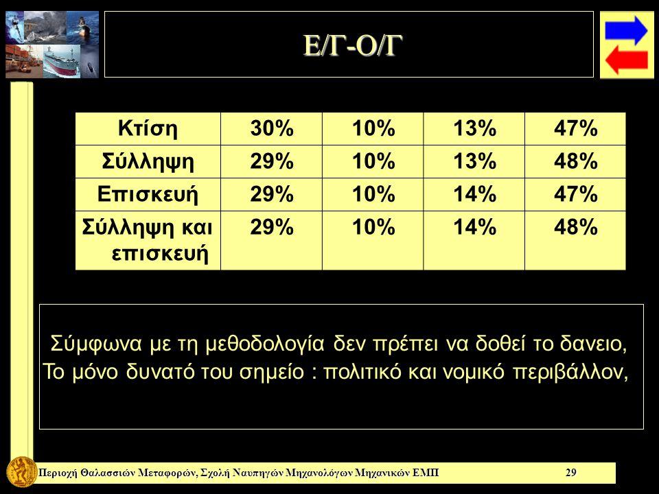 Ε/Γ-Ο/Γ Ε/Γ-Ο/Γ Περιοχή Θαλασσιών Μεταφορών, Σχολή Ναυπηγών Μηχανολόγων Μηχανικών ΕΜΠ 29 Κτίση30%10%13%13%47% Σύλληψη29%10%13%13%48% Επισκευή29%10%14%14%47% Σύλληψη και επισκευή 29%10%14%14%48% Σύμφωνα με τη μεθοδολογία δεν πρέπει να δοθεί το δανειο, Το μόνο δυνατό του σημείο : πολιτικό και νομικό περιβάλλον,